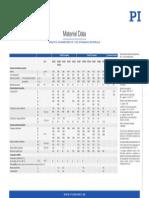 PI Ceramic Material Data