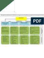 Cadre général de développement d'indicateurs sur la gouvernance des politiques et programmes de développement humain