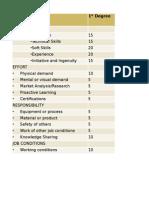 Job Evaluation - Point Method