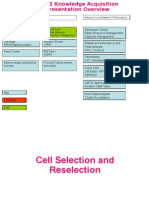 WCDMA Selection and Reselection