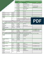 MSU AP Equivalencies