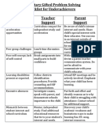 topic 6- teacher checklist for gifted underachievers