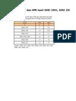 Data edit TFR