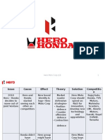 Project on Hero Moto Corp