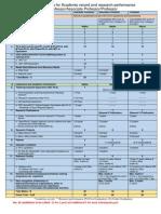 Criteria for API Astt Proff