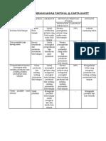 Jadual Perancangan Taktikal Dan Perancangana Tahunan