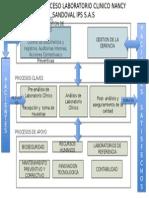 Mapa Procesos LAbo IPS SAS