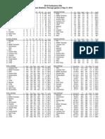 C-USA Stats 9-21