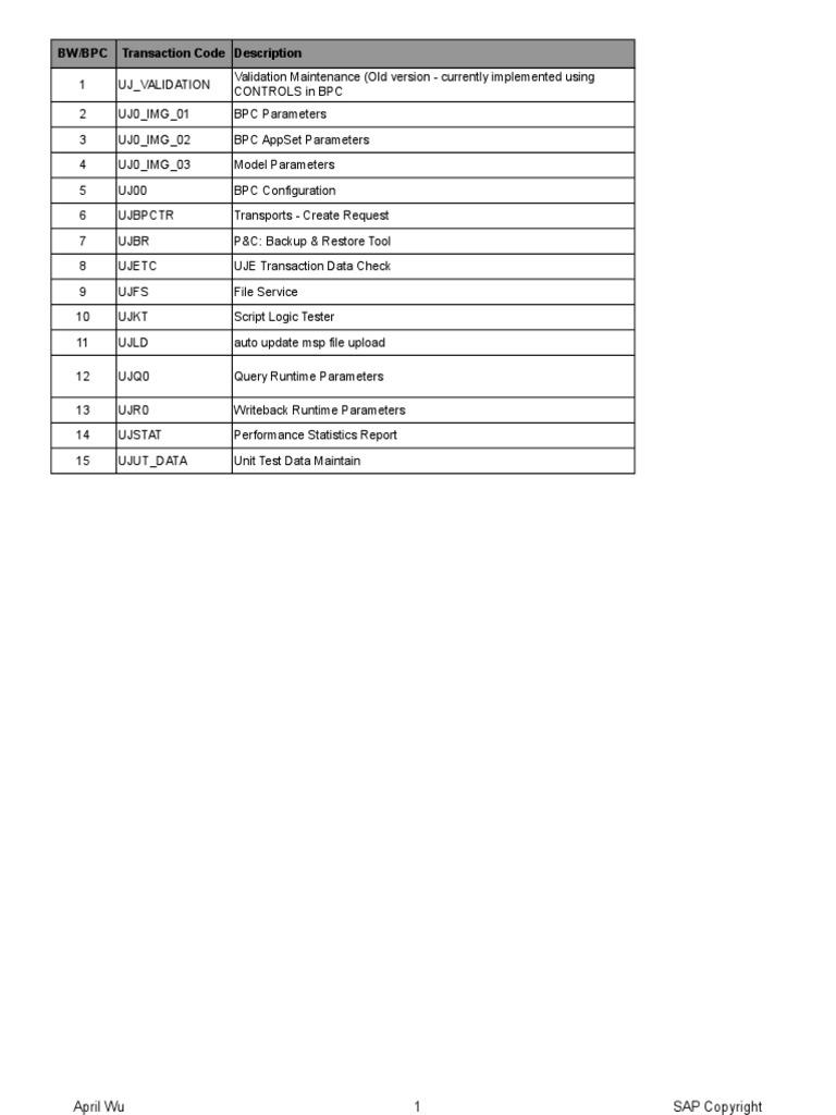 SAP BPC . Transacciones Tablas y Programas
