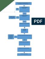 Diagrama de Flujo Mantenimiento de Bombas Centrifugas