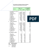 Tabel 3 Prod Lsareal Prodvitas Bun