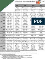 Bacaan-Surah-Surah-Dalam-Solat-Fardhu.pdf