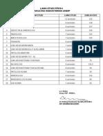Lama Studi PPDS undip