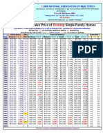 3-12-2010 NAR Average and Median Sale Prices for Single Family Homes and Condos 1968-2009