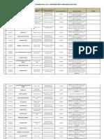 Tabela e Subjekteve të Gjobitura