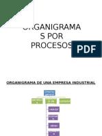 Diapositivas de Organigrama y Sistema de Costos