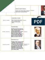 1896 - 2014 Presidentes