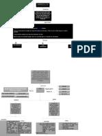 Mapa Conceptual  Tipos de datos Arreglos