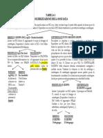Dispense Qualitativa (Chimica Analitica)