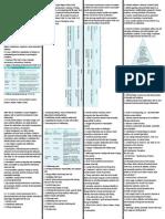 Psychiatric Nursing (Notes)