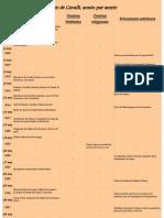 Chronologie Cavalli