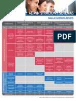 Administracion Sistemas Malla Curricular 2015 Cibertec