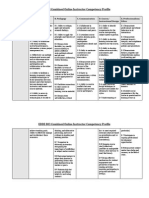 EDDE 803 Combined Competencies (Assignment 1)