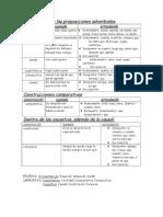 Las Proposiciones Adverbiales