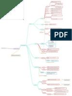 Sistema Endócrino Mapa mental