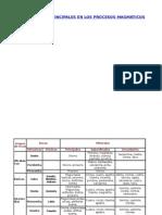 Yacimientos - Asociaciones Principales en Los Procesos Magmáticos