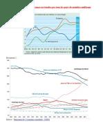 Montrez que l a croissance ne touche pas tous les pays de manière uniforme