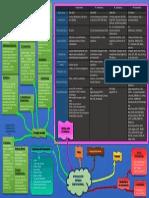 Mapa General de Tecnologías