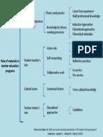 Synoptic Chart