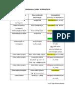 Configuração Da Reincidência (Tabela)