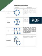 3. Tabla Comparativa Topologías_Act3 S1