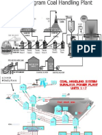 Coal Handling System Pltu