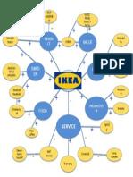 IKEA Basic Mindmap