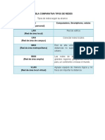 Tabla Comparativa Tipos de Redes Act2 Sub1