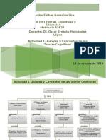Mapa Conceptual Teorias Cognitivas