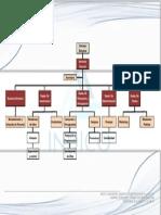 Organigrama de una empresa constructora