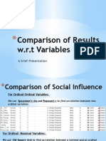 Sample results of SPSS correlation