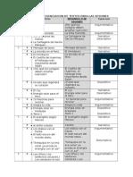 Matriz de Secuenciacion de Textos Para Las Sesiones