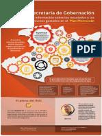 Infografía de Recurso Vs @SEGOB_mx sobre recursos, avances y resultados del Plan Michoacán