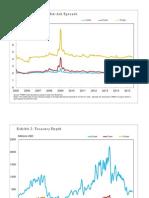 Treasury Charts
