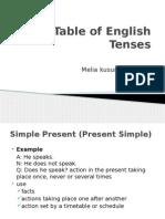 Table of English Tenses Melia