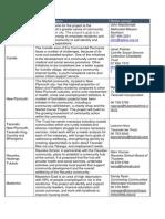 Community Development Scheme - 2015 Programmes