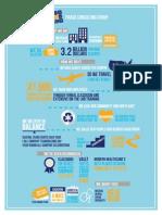 3 infographic - associate