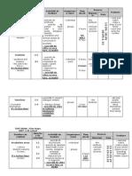 Unitati Firm Steps III Sem I