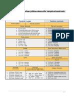 Comparaison Des Systèmes Éducatif en France Et Aux Etats-Unis