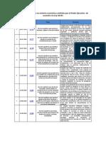 Decretos Legislativos en Materia Económica Emitidos Por El Poder Ejecutivo de Acuerdo a La Ley 30335